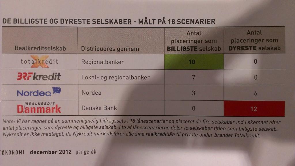 undersøgelse om priser på danske realkreditlån